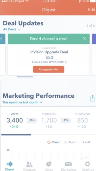 10 hakemusta yrittäjille tuottavuuden lisäämiseksi heti Hubspot | Appamatix.com