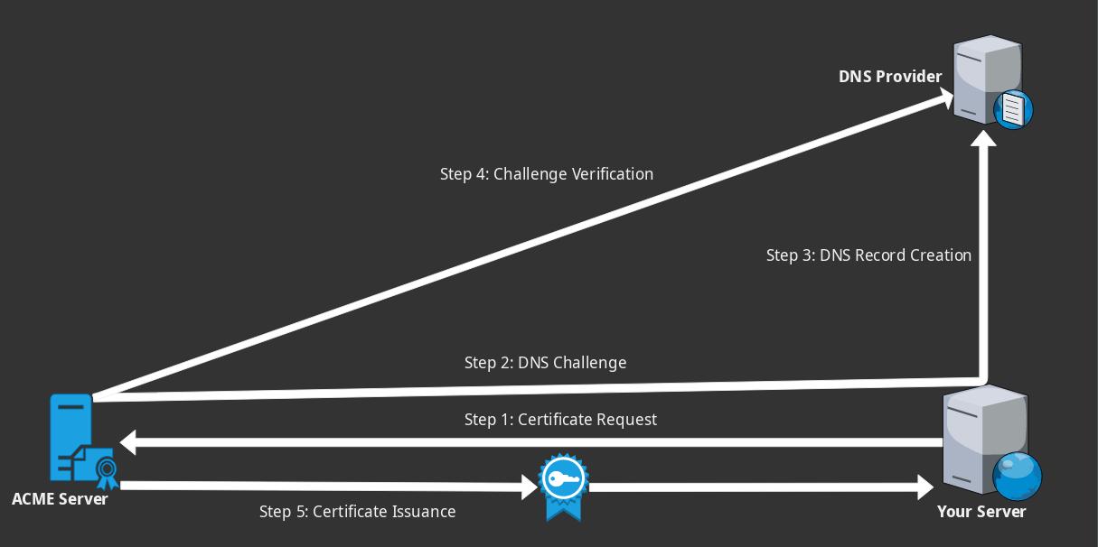 Kuinka saada ilmaisia jokerimerkkijärjestelmän SSL-varmenteita Let's Encryptiltä