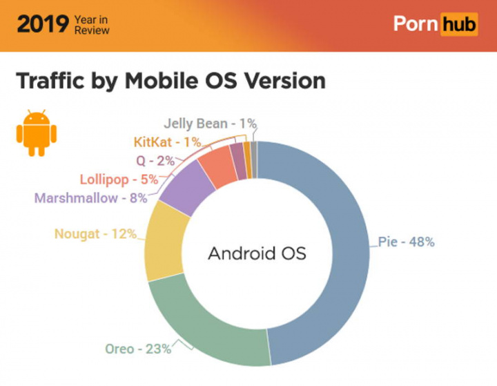 Android üçün Google Pornhub pastası smartphones