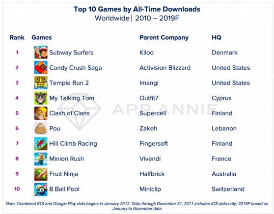 Są to najczęściej pobierane aplikacje w dekadzie 2010-2019.