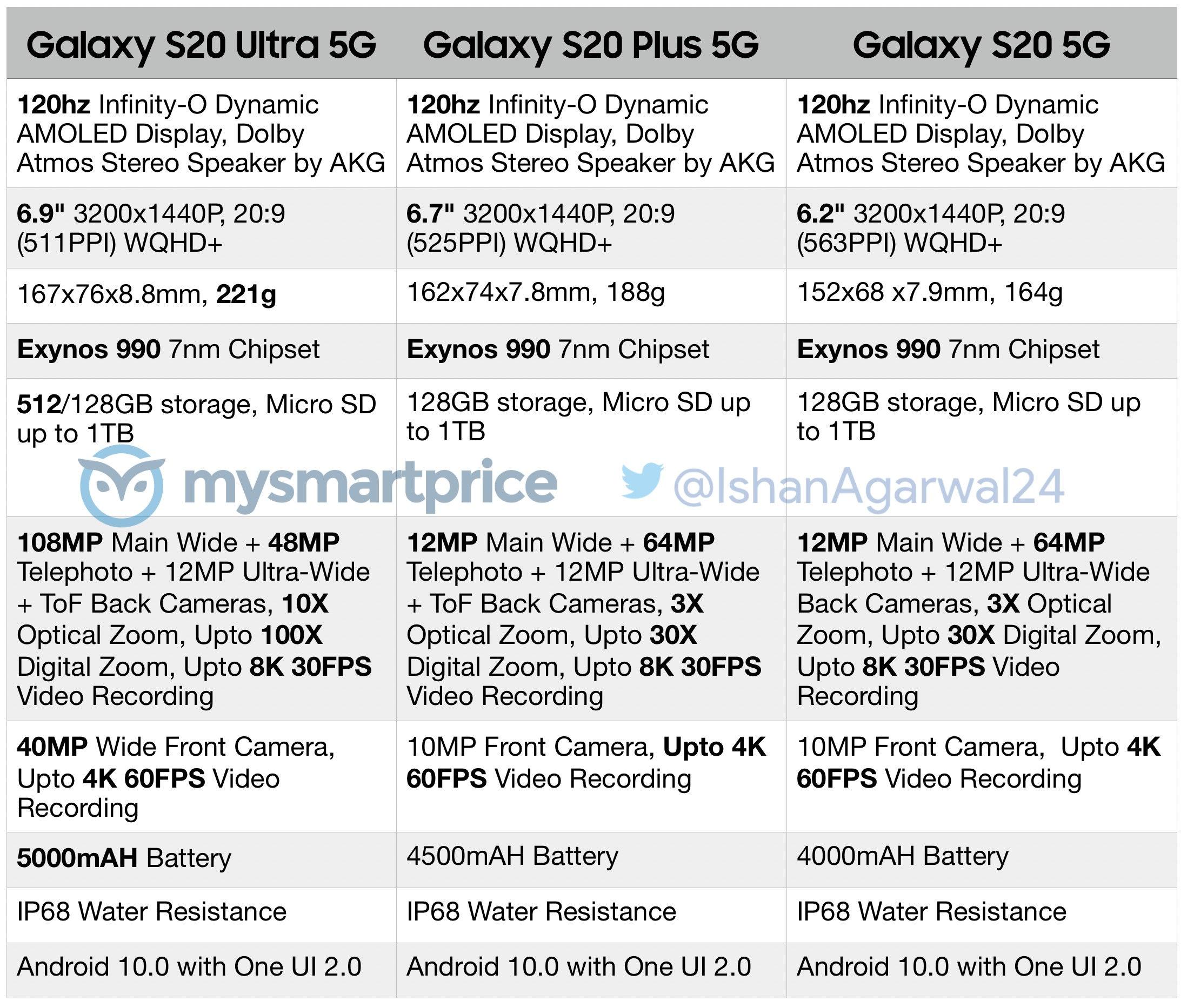 https://fikiri.net/wp-content/uploads/2020/01/1579567023_621_Specyfikacje-oczekiwanej-linii-Samsung-sa-filtrowane-Galaxy-S20.jpg
