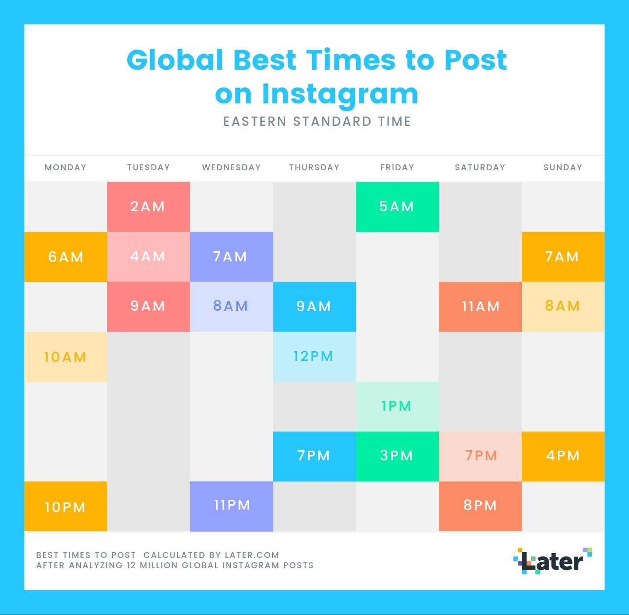 najlepszy czas na publikowanie na Instagramie