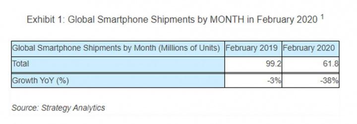 smartphones    maailmanlaajuinen myyntitauko COVID-19