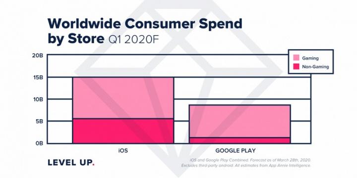 Доход от App Store и Google Play превысил 23 миллиарда долларов США в первом квартале