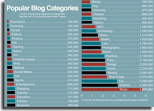 Kategoriat Kuinka luoda blogi