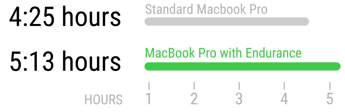 Kestävyys lisää Mac-tietokoneesi suorituskykyä uskomattomilla energiansäästöominaisuuksilla 2