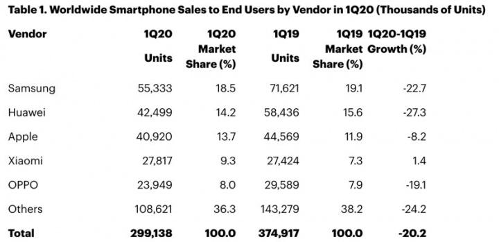 Продам smartphones с 20% снижением в первом квартале 2020 года