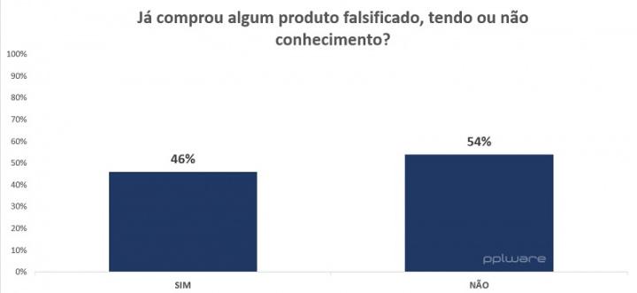 Вопрос: 46% уже купили поддельный товар 2