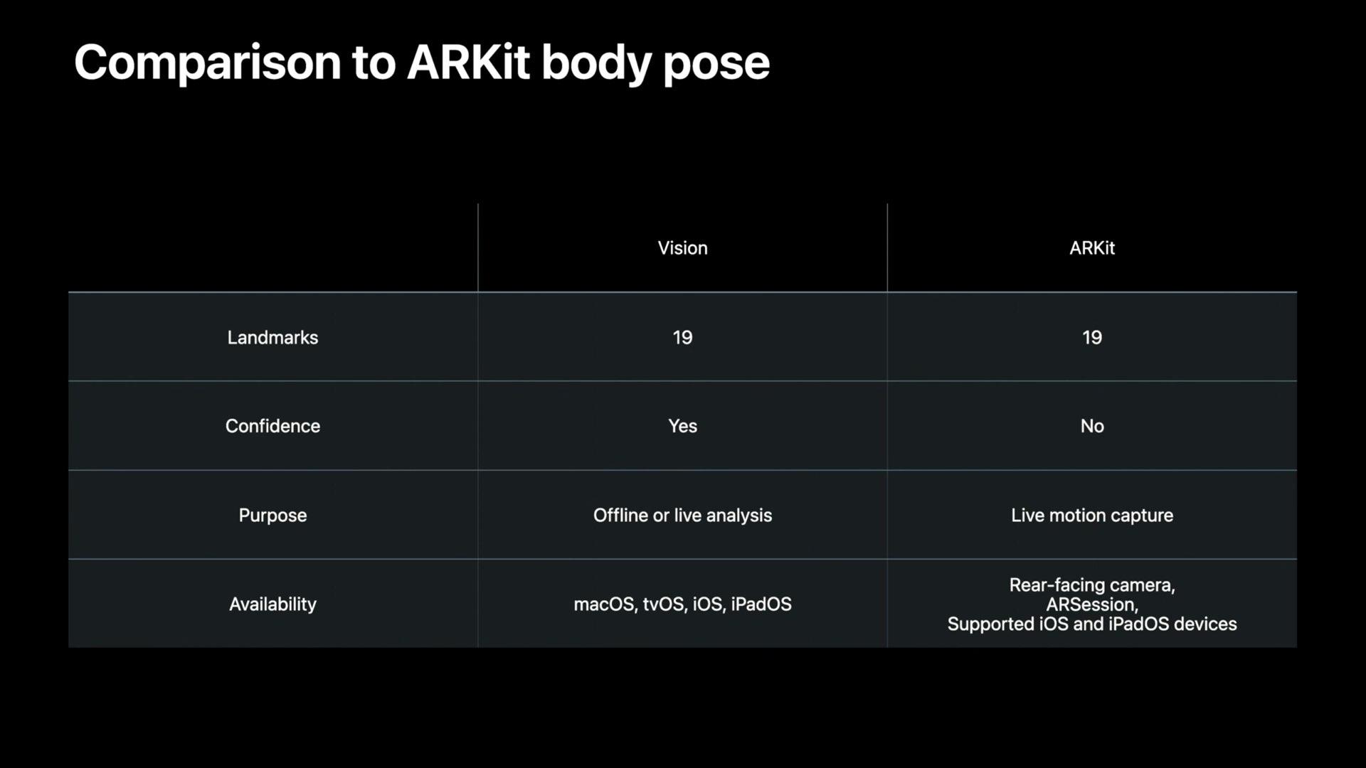 Apple  permite que os desenvolvedores detectem o corpo humano e as mãos para interação sem a tela de um aplicativo 8