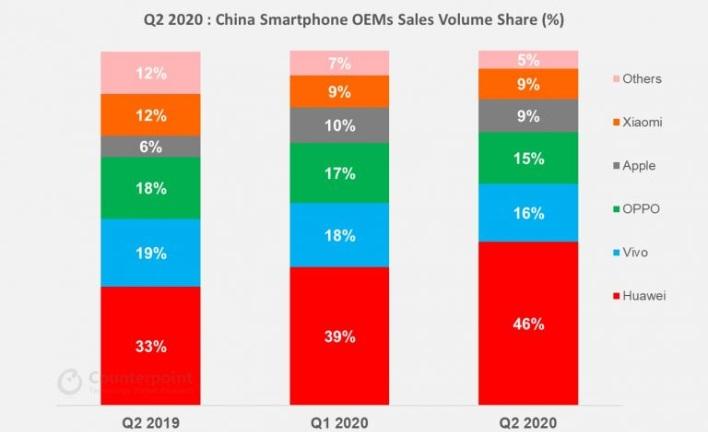 Huawei već kontrolira gotovo polovicu datoteka smartphones kineski 2