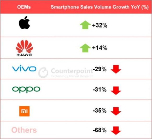 Huawei već kontrolira gotovo polovicu datoteka smartphones kineski 3