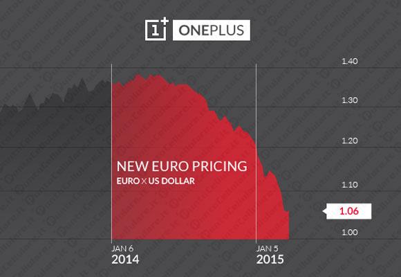 OnePlus One – ogłosił podwyżkę cen od 25 marca 1