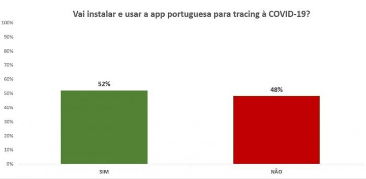 Väčšina z nich tvrdí, že na COVID-19 nainštalujú a používajú portugalskú sledovaciu aplikáciu 2